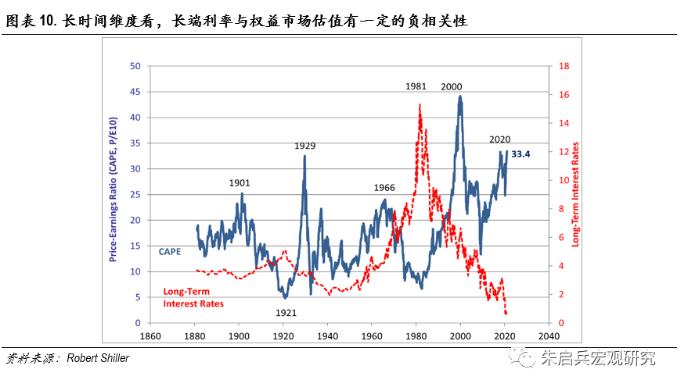 美债利率走高真的是在扼杀美股估值吗?