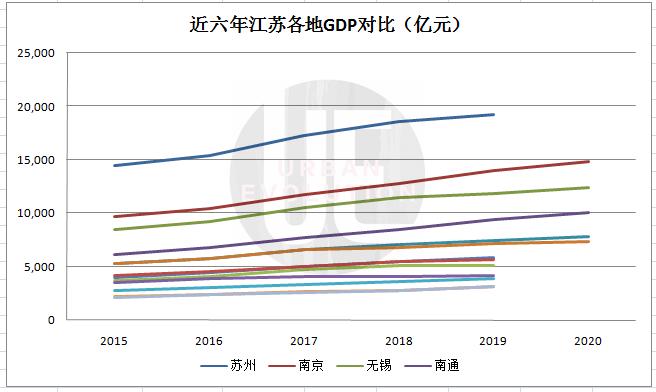 2018年底江苏经济总量_江苏地图