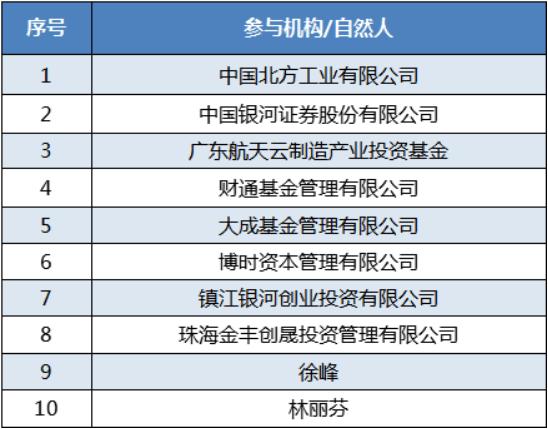 中海达完成固定增资5.1亿元,赢得一批央企投资者