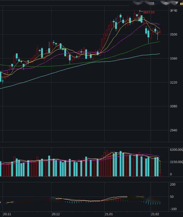 a股高开,上证综指上涨0.22%。1700多只股票上涨