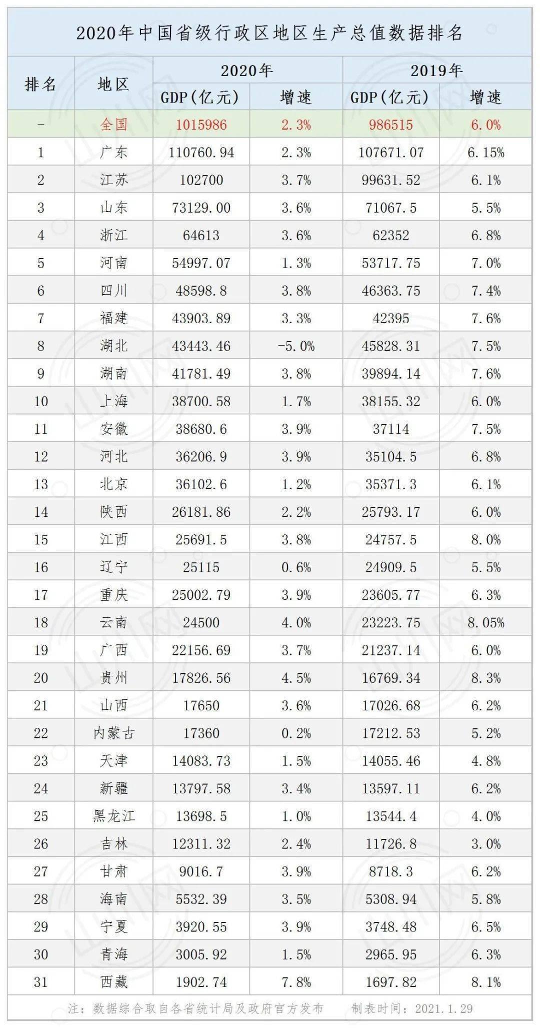 2020各省经济总量表_中国各省地图