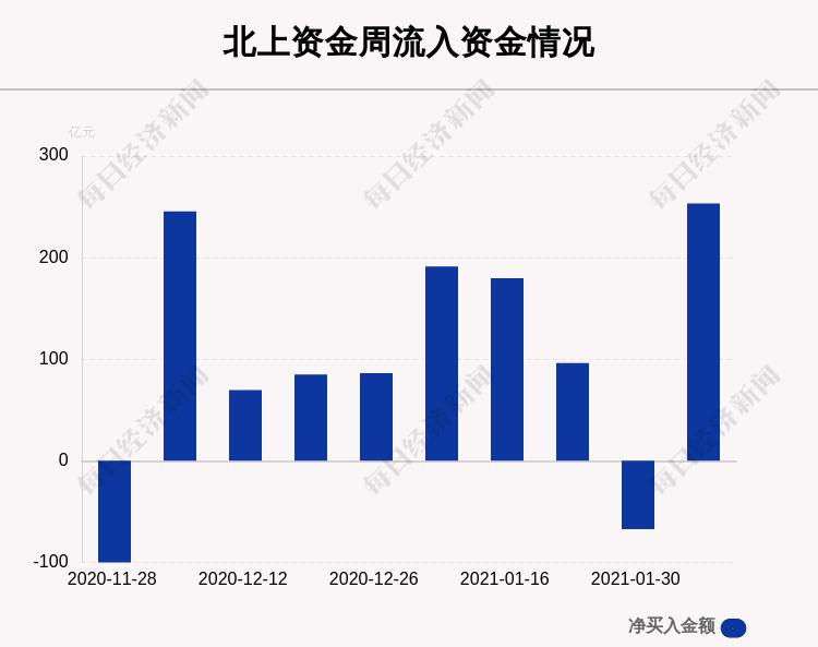 一周,沪深两市个股曝出:这30只股票净卖出最多(带单)