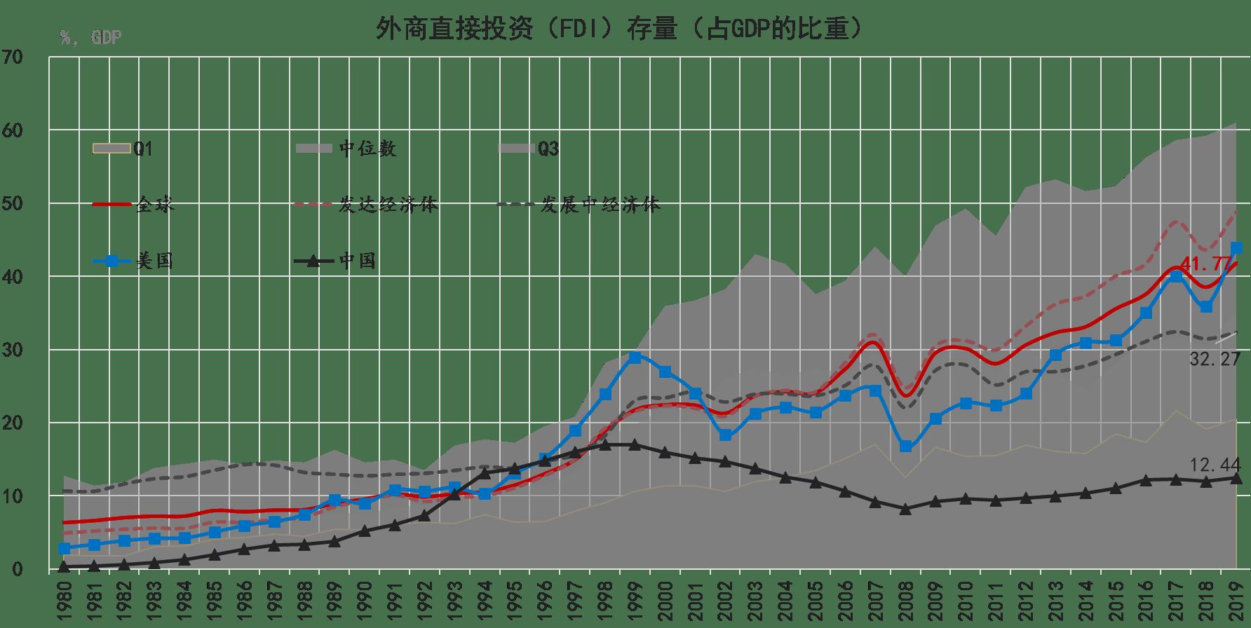 中国fdi与gdp_中国fdi主要流向图片