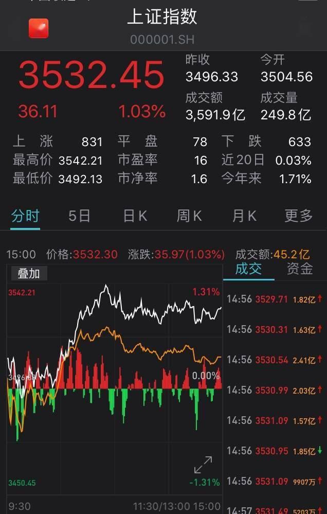 上证综指收盘上涨1.03%:有色金属股走强,半导体行业活跃