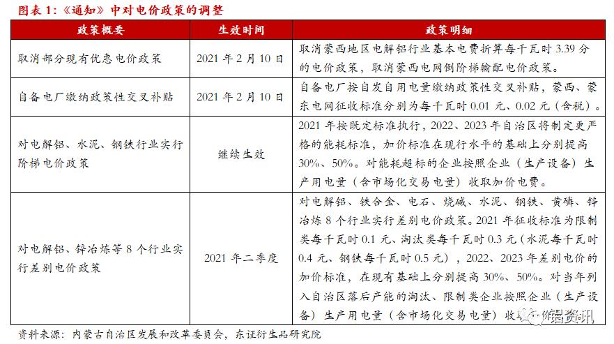 电价政策调整对内蒙古铝工业的影响
