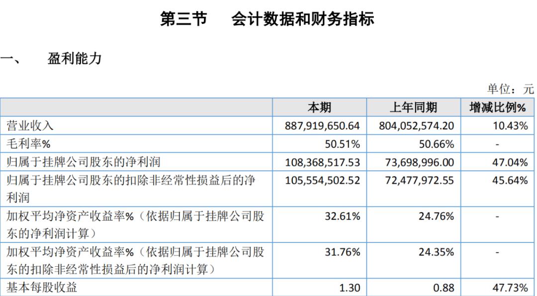 净利润增长近50%,股价飙升2.62倍!这个医美白马股票突然退出了所选层的小IPO!