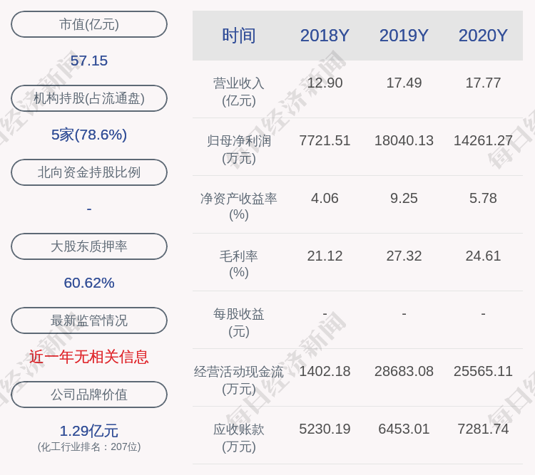 川恒股份:2020年净利润约1.43亿元,同比下降20.95%