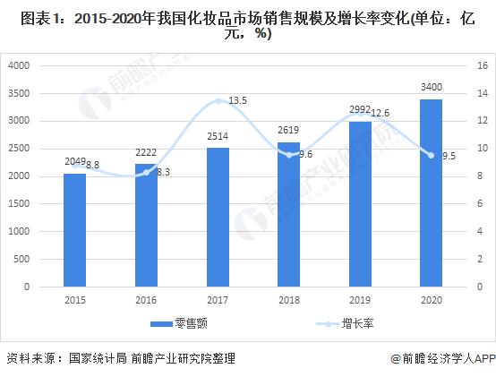 2021年中国化妆品行业市场现状与产品结构分析 彩妆行业潜力巨大【组图】