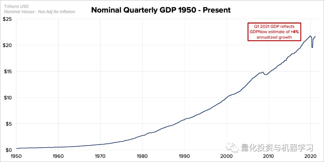 经济活动出总量_世界经济总量图片