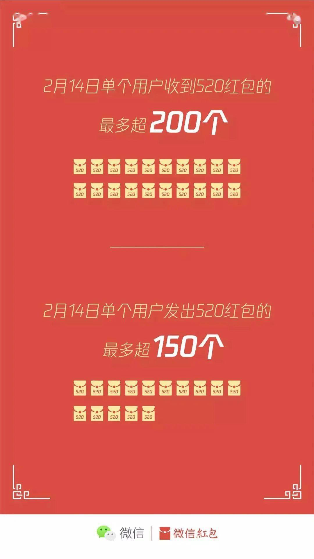 【搞事】情人节大数据:一用户收520红包达200个 海王钓鱼?