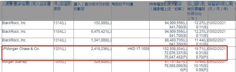 网上兼职去哪里找比较好?小摩卖出金风科技(02208)约241.9万股,每股作价约17.1港元