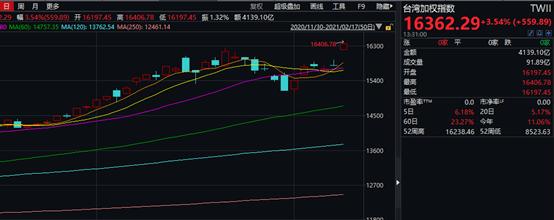 """A股""""开门红""""稳了?假期全球涨声一片:港股3天暴拉1000点,日本股市30年来首破3万点…"""