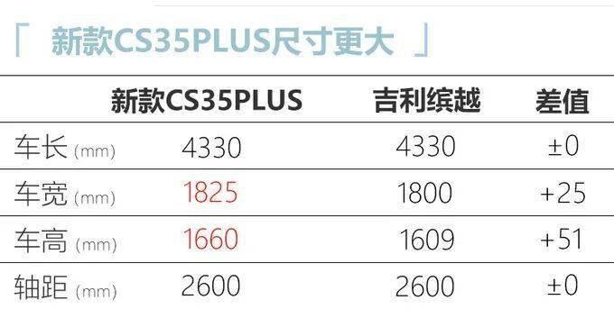 长安新款CS35 PLUS曝光 3月上市预计7万起售