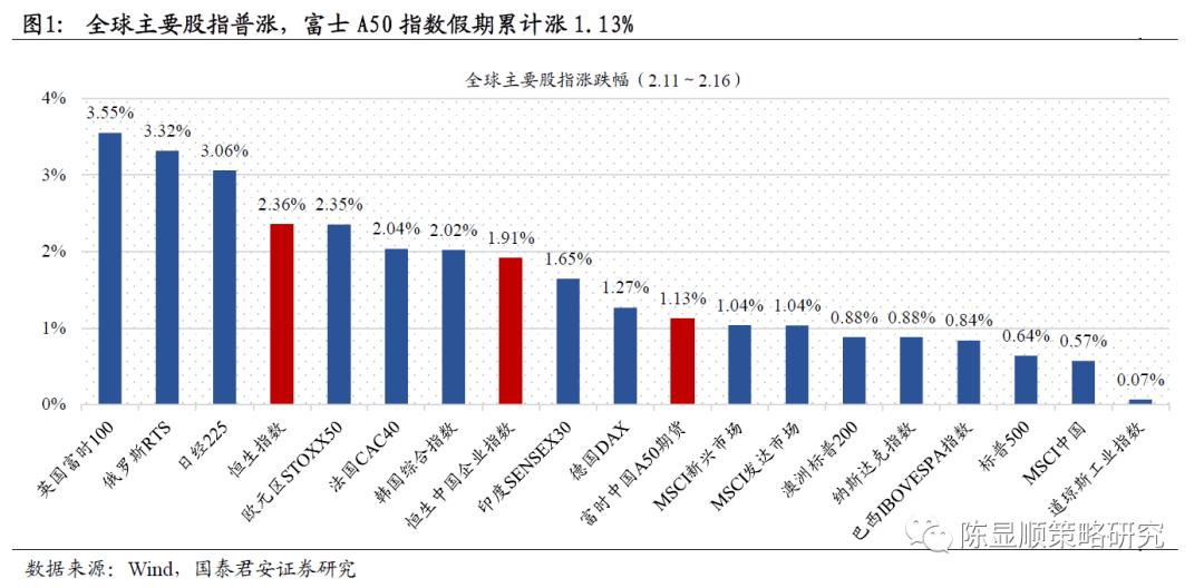 春节假期影响一周市场的10大消息(新股+点评)