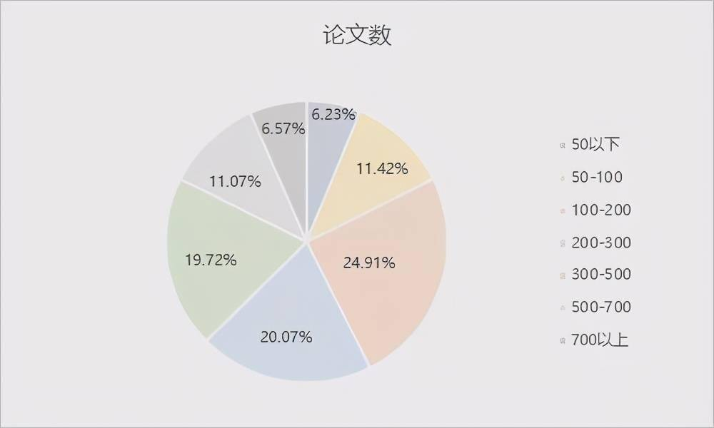 """华人AI学者大盘点:清华培养人才最多,韩家炜、吴恩达论文被引数""""登顶""""  第7张"""