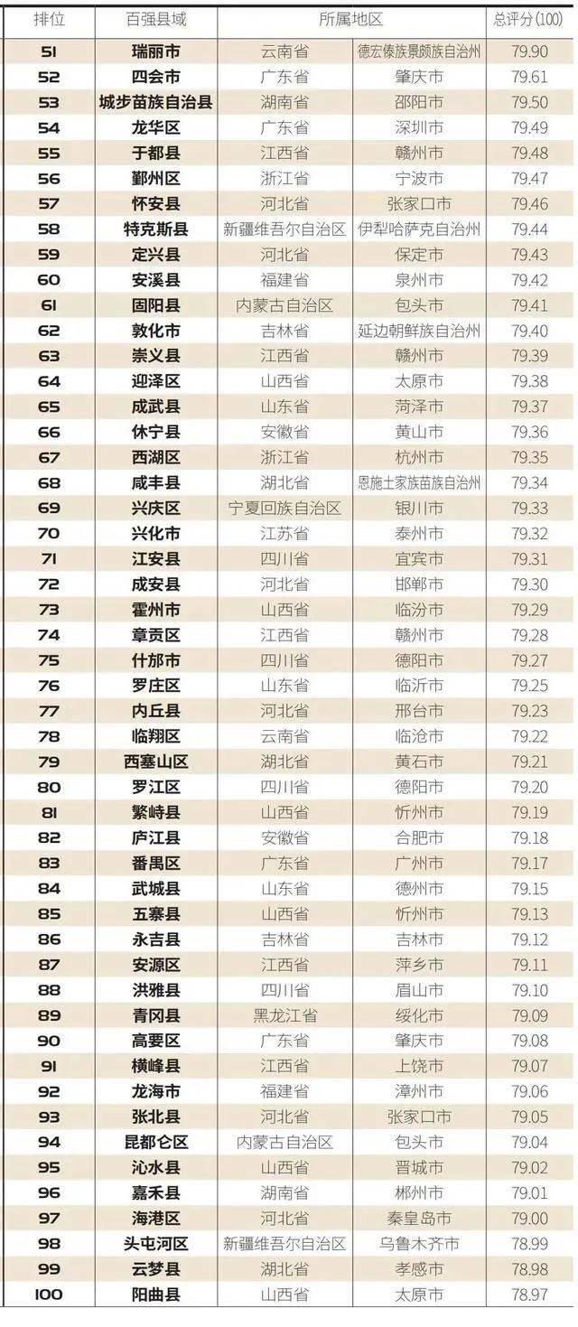 """""""2021中国县域电商竞争力百强榜""""出炉,山西6县市上榜!  第2张"""