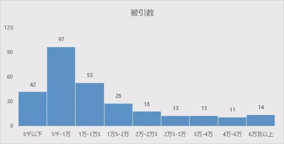 """华人AI学者大盘点:清华培养人才最多,韩家炜、吴恩达论文被引数""""登顶""""  第8张"""