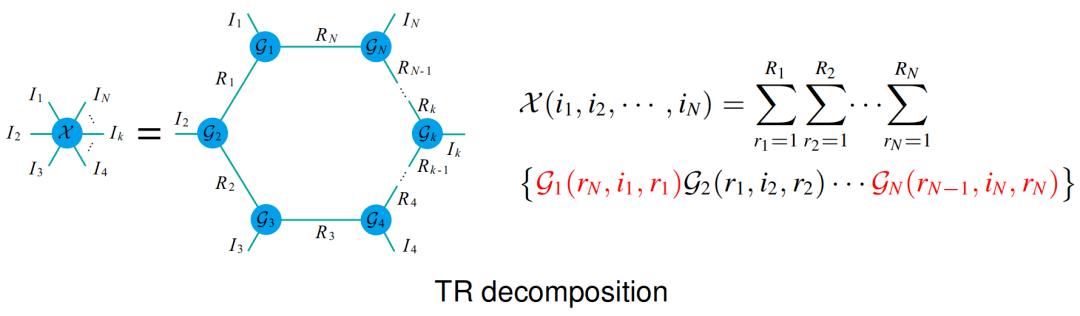 一种新的全连接张量网络分解:突破TT和TR分解的局限性  第6张