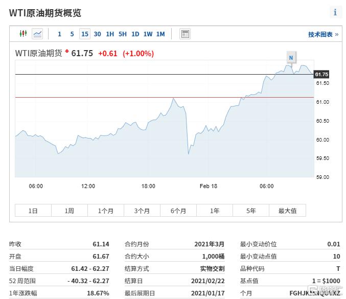 石油股持续飙升!中石化逼近涨停,国际油价续创逾一年新高