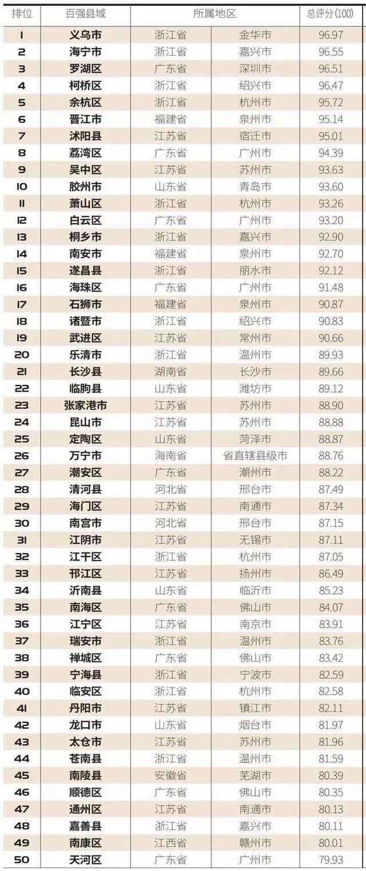 """""""2021中国县域电商竞争力百强榜""""出炉,山西6县市上榜!"""