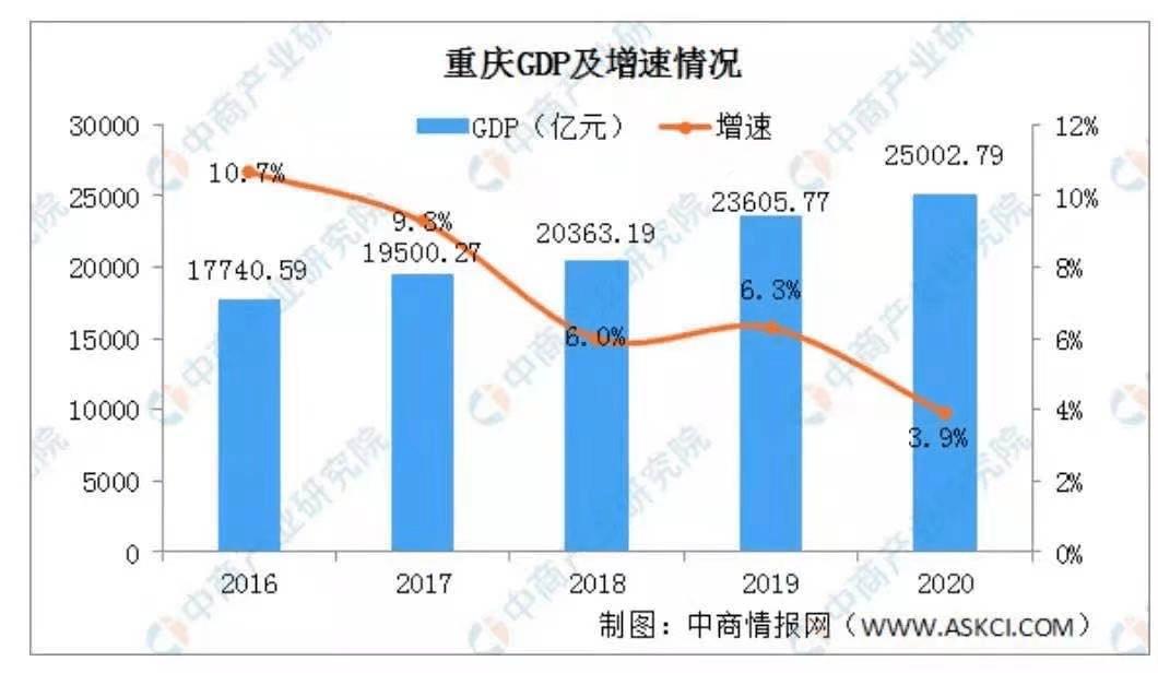 2019年大庆各区县人均gdp_1990年的大庆
