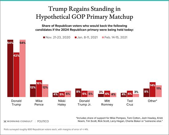 特朗普首次回应2024年是否参选,民主党议员欲立法限制