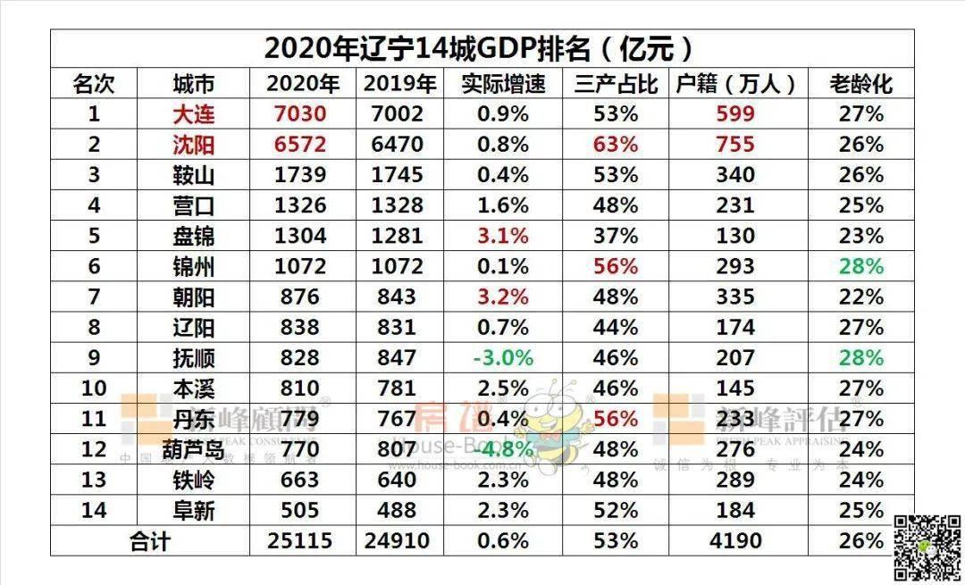 2020年辽宁14城GDP排名发布!