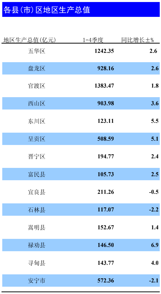 昆明各区县gdp_昆明各区县GDP:官渡区1383亿,富民县105亿