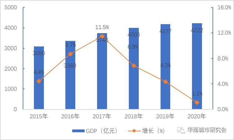 2020年鸠江区gdp_2020-2021跨年图片