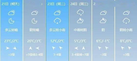 20~24℃!山西开启升温模式!这个周末的天气是…  第12张