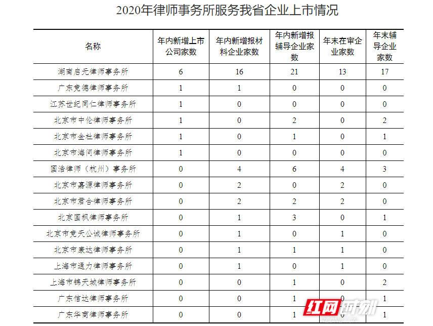 在家网上兼职投资有这几种方法,湖南公布2020年中介机构服务企业上市情况 哪家更强?