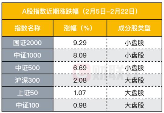 沪深300跌逾3%,国证2000、中证1000各自逆势上涨,A股小票能否接棒做龙头?