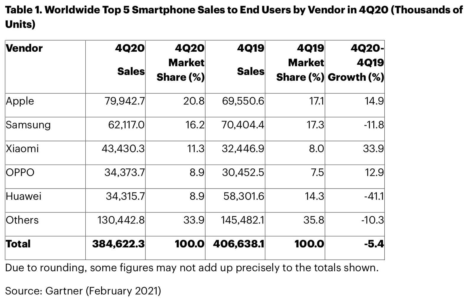 超越三星:苹果是去年第四季度全球最大的智能手机供应商