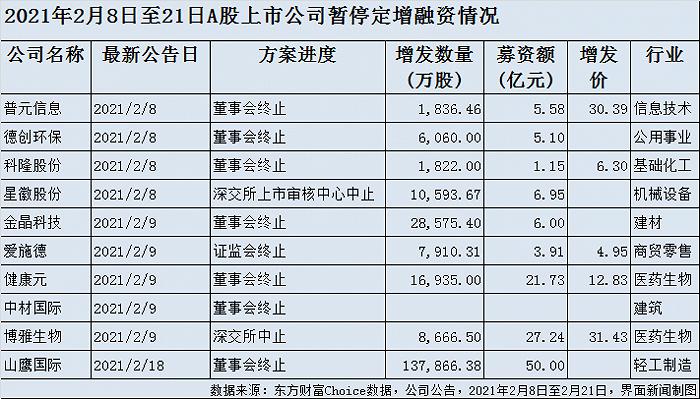 """14家上市公司抛333亿定增预案,其中顺丰控股拟""""吸金""""220亿"""