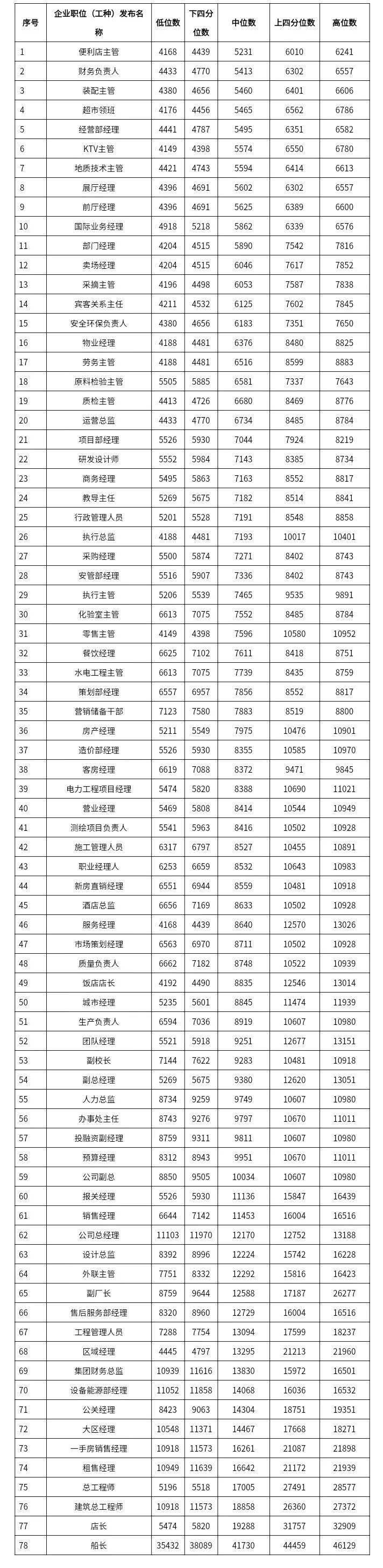 2021年广西工资指导价出炉,快递员原来拿这些钱……