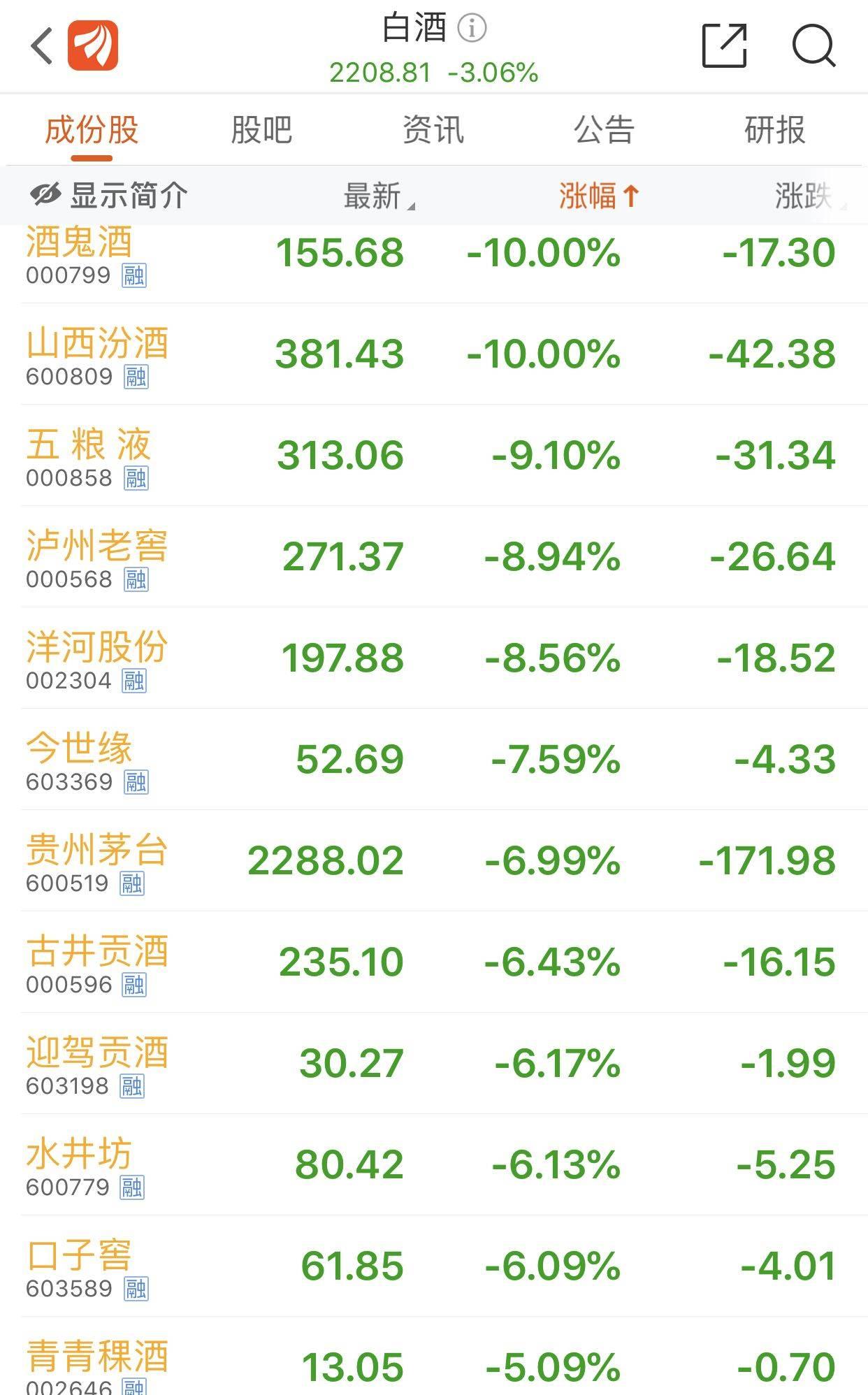 白酒股集体重挫,山西汾酒、酒鬼酒跌停,贵州茅台跌落3万亿