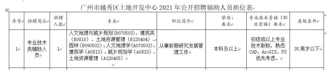 最新网赚资讯:【广州招聘】去广州市越秀区土地开发中心上班!待遇优厚,欢迎加入!