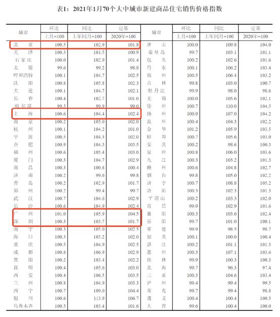 最新70城房价来了!广州新房价格环比涨幅领跑全国