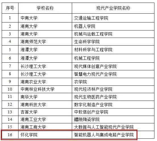 优秀!首批湖南省现代产业学院出炉,怀化高校1个…