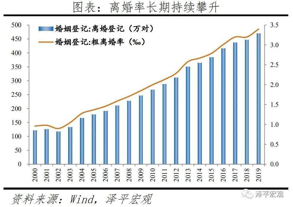为什么中国的离婚率这么高?