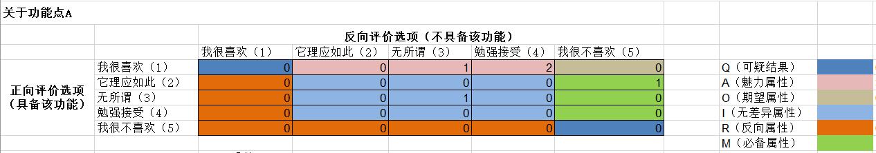 如何从0到1进行KANO模型分析