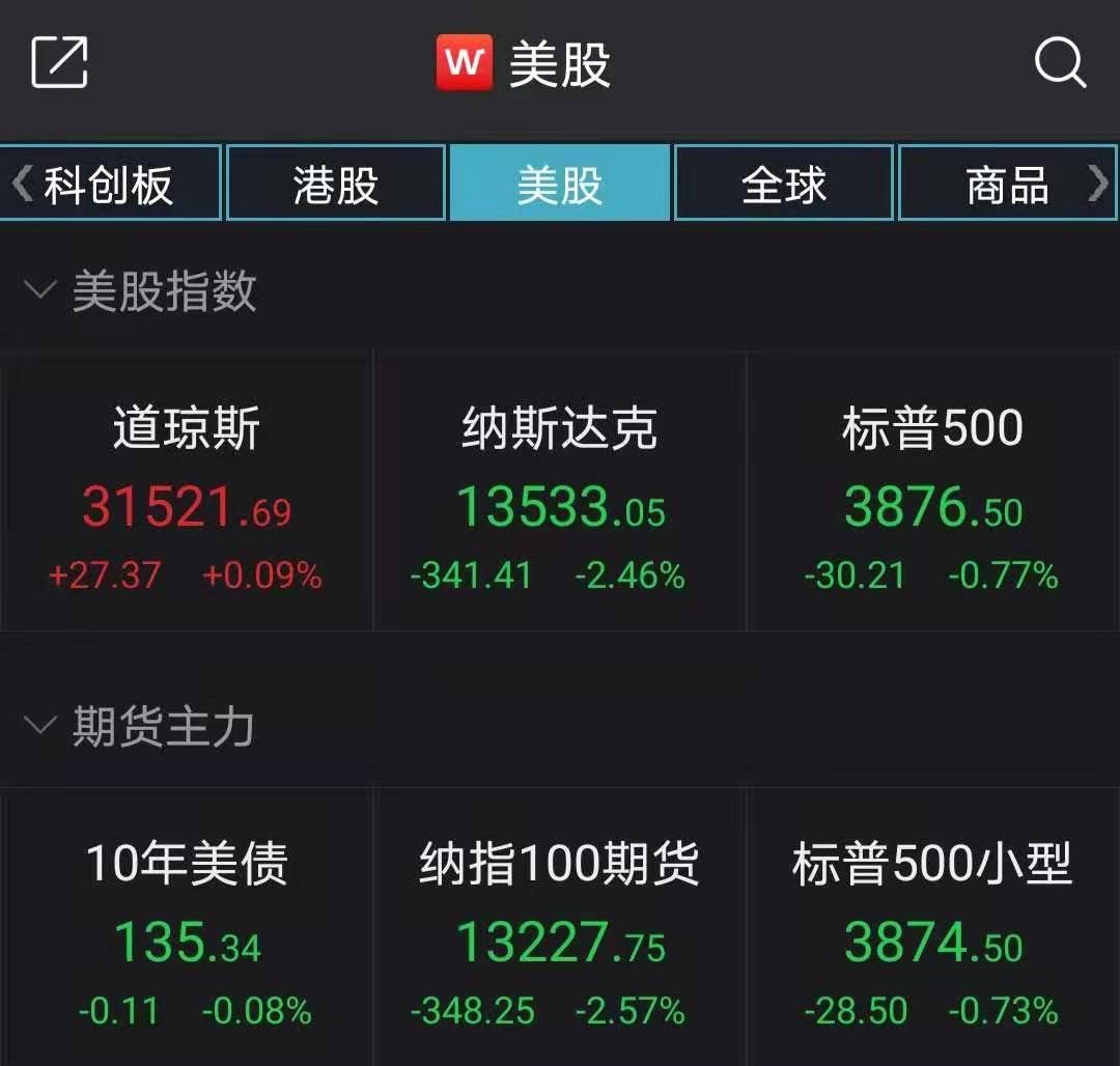 美股收盘:纳指收跌2.46%,特斯拉跌逾8%
