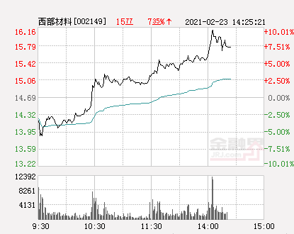 快讯:西部材料涨停  报于16.16元