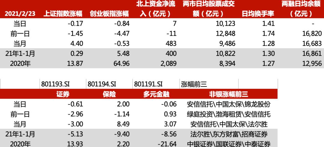 2.24华西非银日报