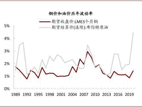 油价上行,对铜价影响几何?未来油价上行和铜价上行仍偏向同步正相关