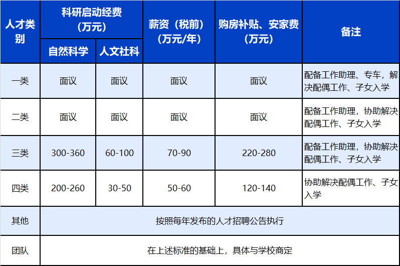 2021年度蚌埠医学院公开招聘高层次人才