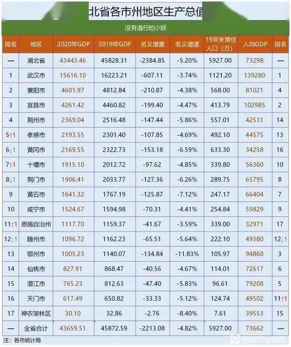 2020中国各省gdp人均排名_2020广东各城市人均GDP排名情况 最新人口统计