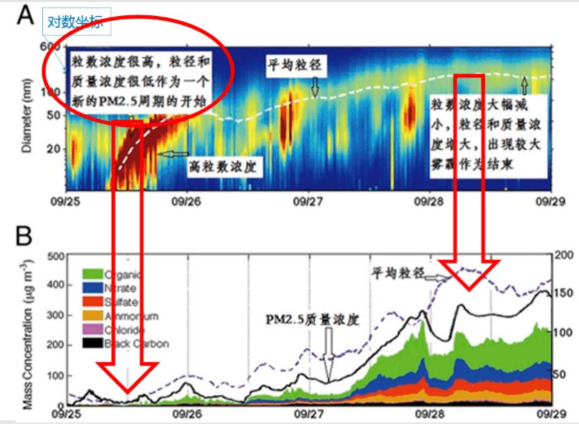 周勇:雾霾大暴发根本原因解析(二) | 突变因素 非常规污染物 常规变量