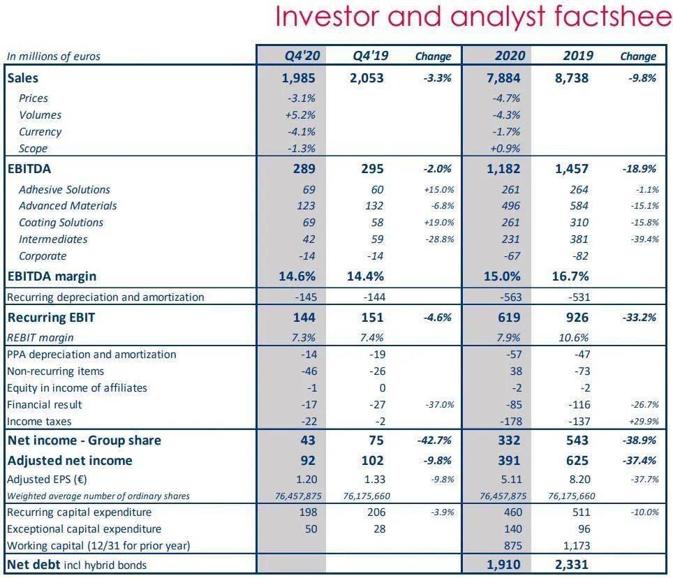 【财务】阿科玛去年营收降至79亿欧元,油漆业务收入19亿欧元