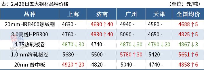 铁矿石升至1150,电炉将恢复生产。钢材价格能怎么走?